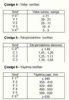 Kıvam Sınıfları 2
